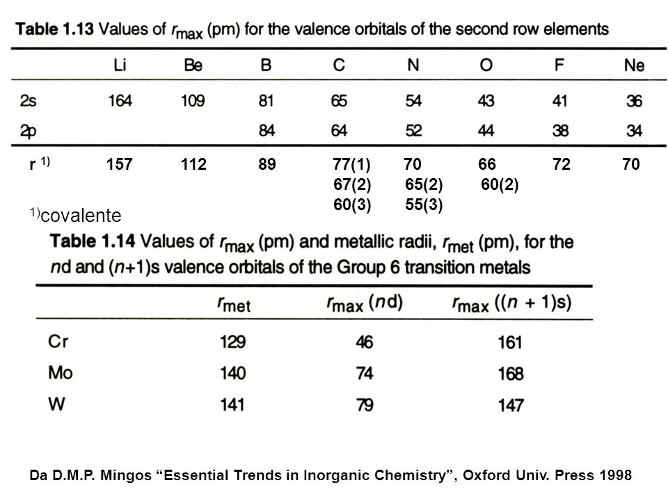1)covalente r 1) 157 112 89 77(1) 70 66 72 70 67(2) 65(2) 60(2)