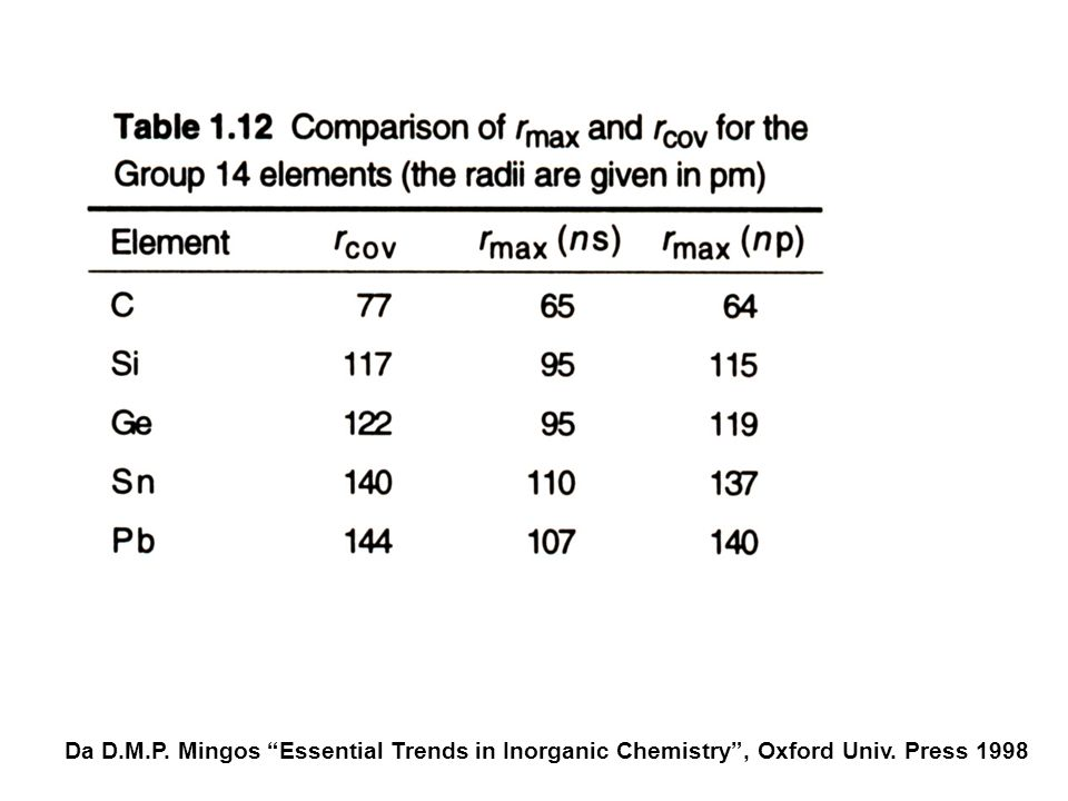 Da D.M.P. Mingos Essential Trends in Inorganic Chemistry , Oxford Univ. Press 1998