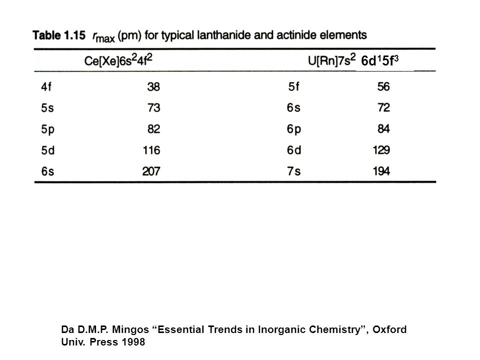 6d15f3 Da D.M.P. Mingos Essential Trends in Inorganic Chemistry , Oxford Univ. Press 1998