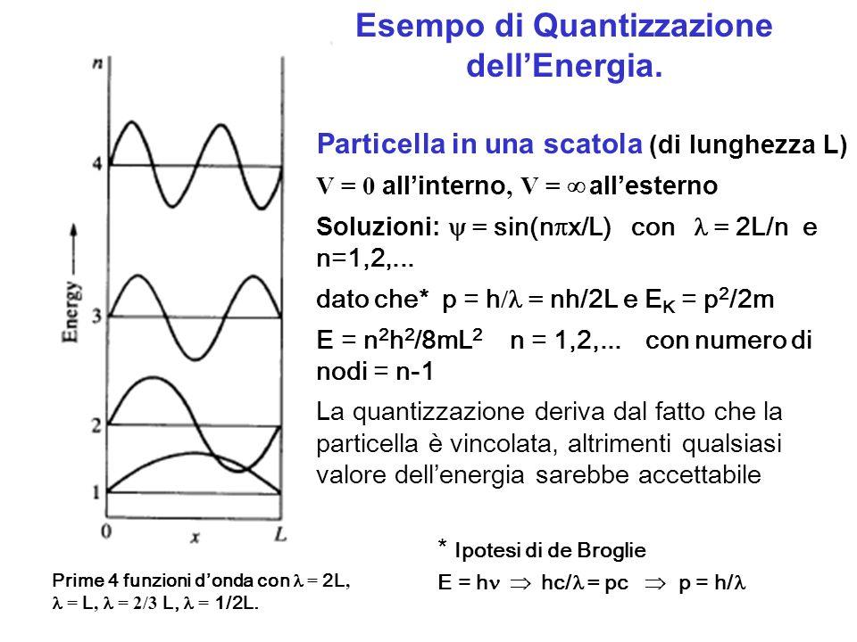 Esempo di Quantizzazione dell'Energia.