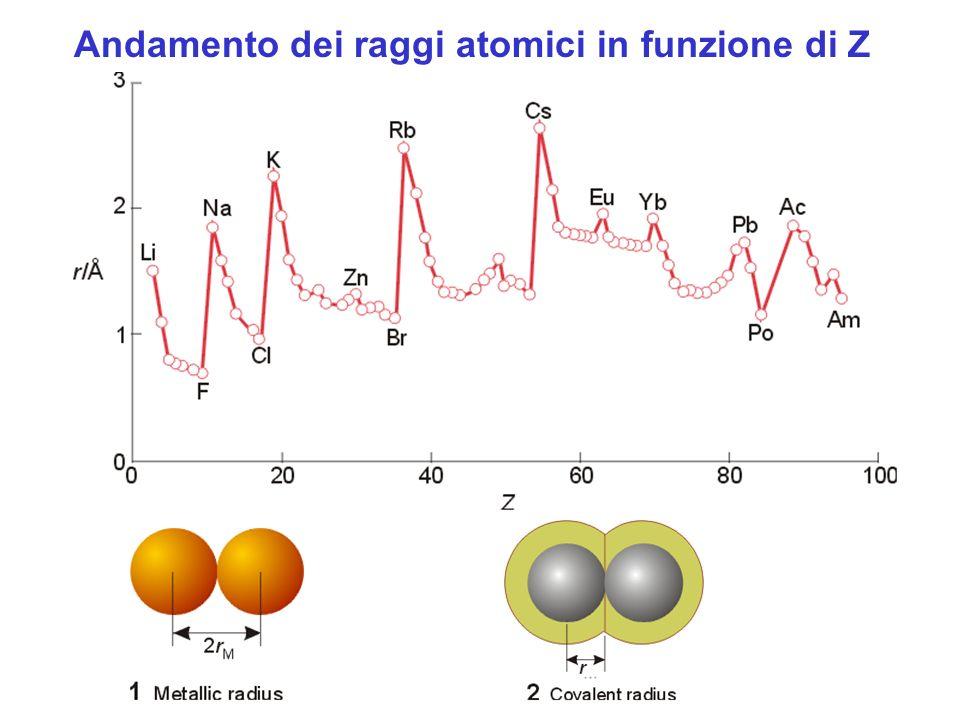Andamento dei raggi atomici in funzione di Z