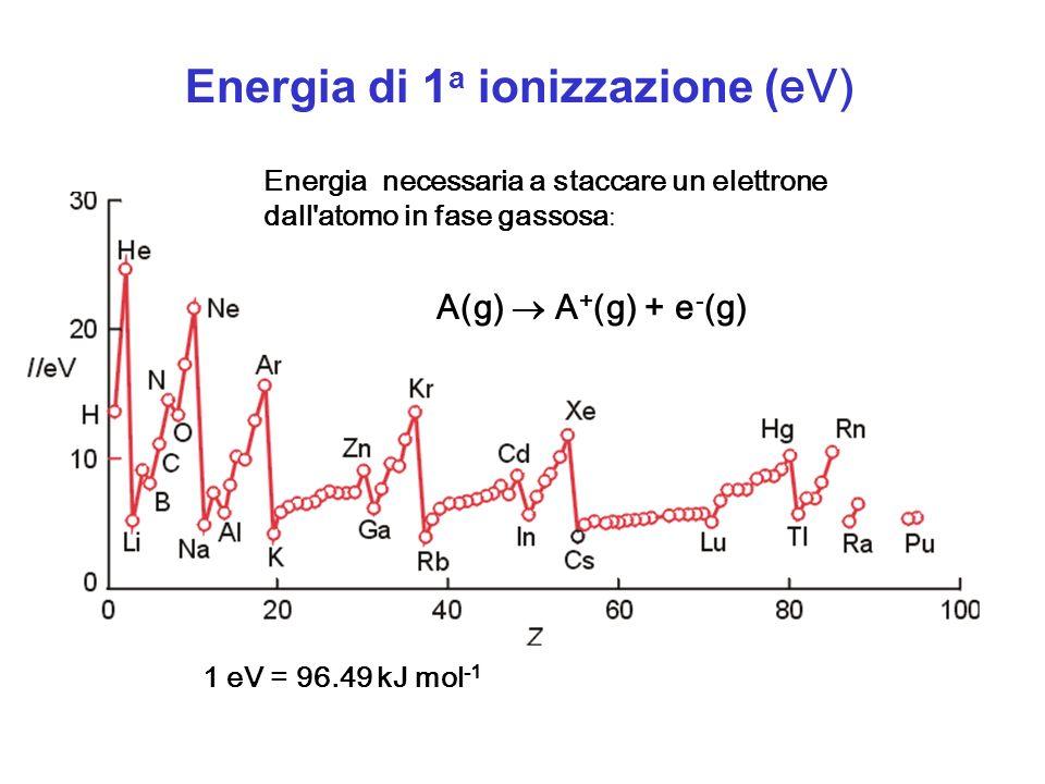 Energia di 1a ionizzazione (eV)