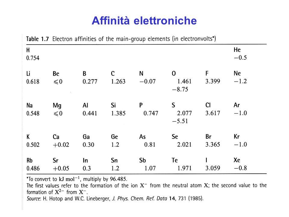 Affinità elettroniche