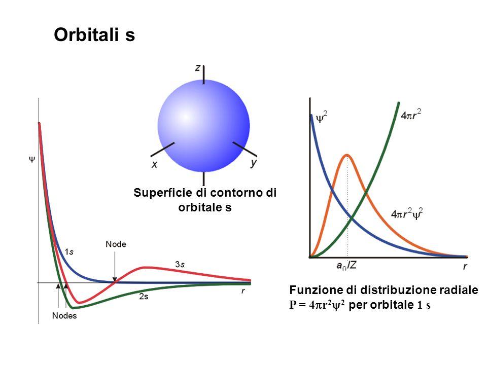 Superficie di contorno di orbitale s
