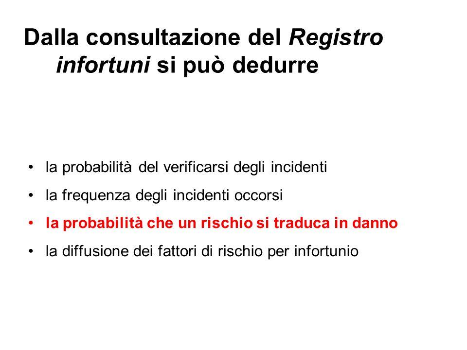 Dalla consultazione del Registro infortuni si può dedurre