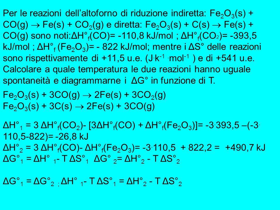 Per le reazioni dell'altoforno di riduzione indiretta: Fe2O3(s) + CO(g)  Fe(s) + CO2(g) e diretta: Fe2O3(s) + C(s)  Fe(s) + CO(g) sono noti:ΔH°f(CO)= -110,8 kJ/mol ; ΔH°f(CO2)= -393,5 kJ/mol ; ΔH°f (Fe2O3)= - 822 kJ/mol; mentre i ΔS° delle reazioni sono rispettivamente di +11,5 u.e. (J.k-1 .mol-1 ) e di +541 u.e. Calcolare a quale temperatura le due reazioni hanno uguale spontaneità e diagrammarne i ΔG° in funzione di T.