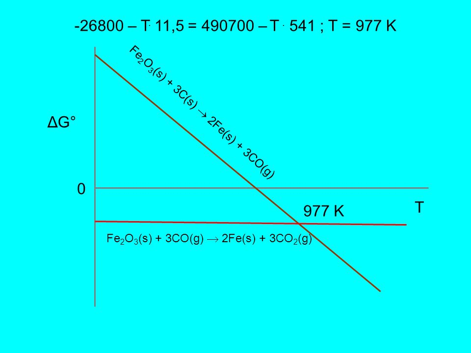 -26800 – T.11,5 = 490700 – T . 541 ; T = 977 KFe2O3(s) + 3C(s)  2Fe(s) + 3CO(g) ΔG° T.