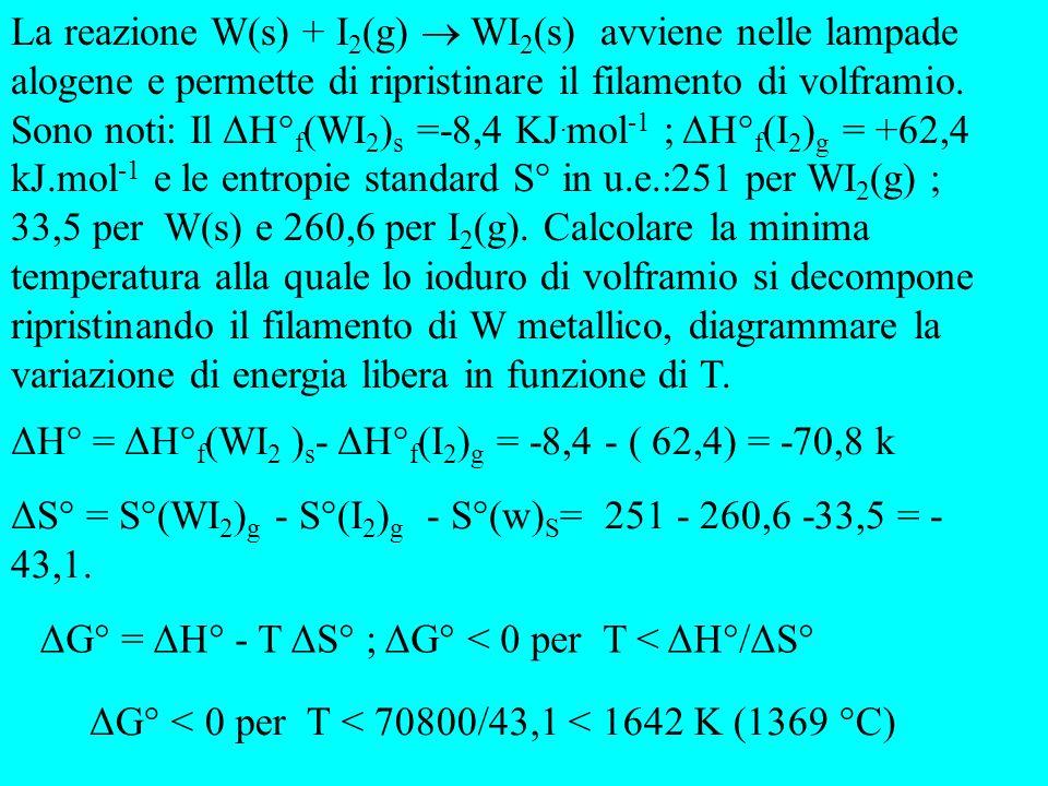 La reazione W(s) + I2(g)  WI2(s) avviene nelle lampade alogene e permette di ripristinare il filamento di volframio. Sono noti: Il ΔH°f(WI2)s =-8,4 KJ.mol-1 ; ΔH°f(I2)g = +62,4 kJ.mol-1 e le entropie standard S° in u.e.:251 per WI2(g) ; 33,5 per W(s) e 260,6 per I2(g). Calcolare la minima temperatura alla quale lo ioduro di volframio si decompone ripristinando il filamento di W metallico, diagrammare la variazione di energia libera in funzione di T.