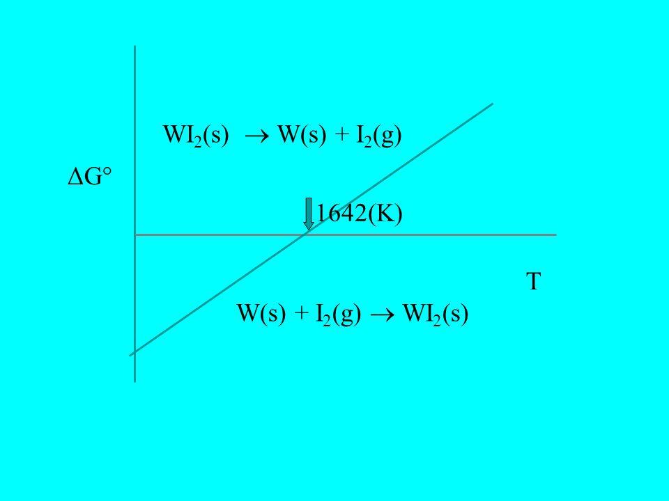 WI2(s)  W(s) + I2(g) ΔG° 1642(K) T W(s) + I2(g)  WI2(s)