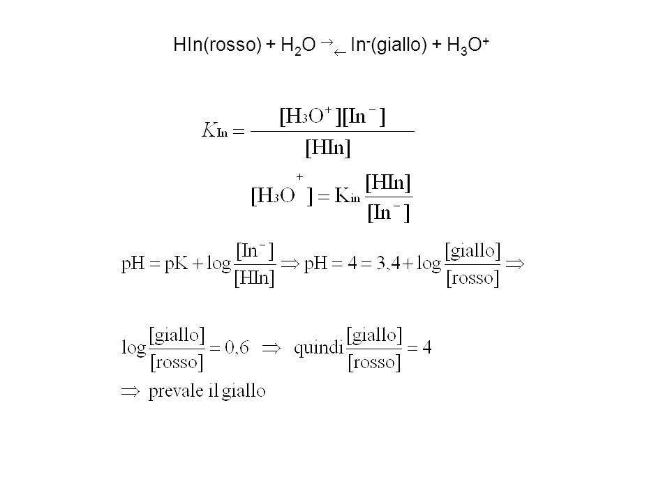 HIn(rosso) + H2O  In-(giallo) + H3O+