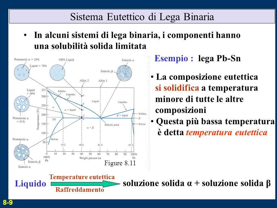 Sistema Eutettico di Lega Binaria