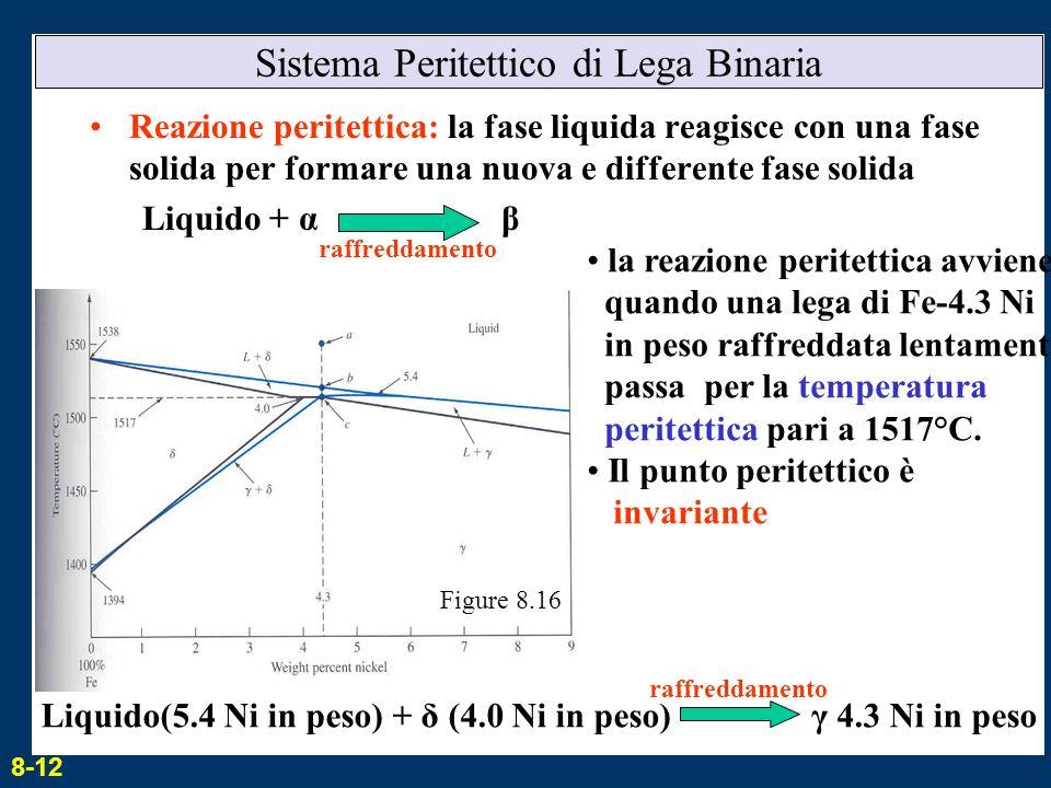 Sistema Peritettico di Lega Binaria