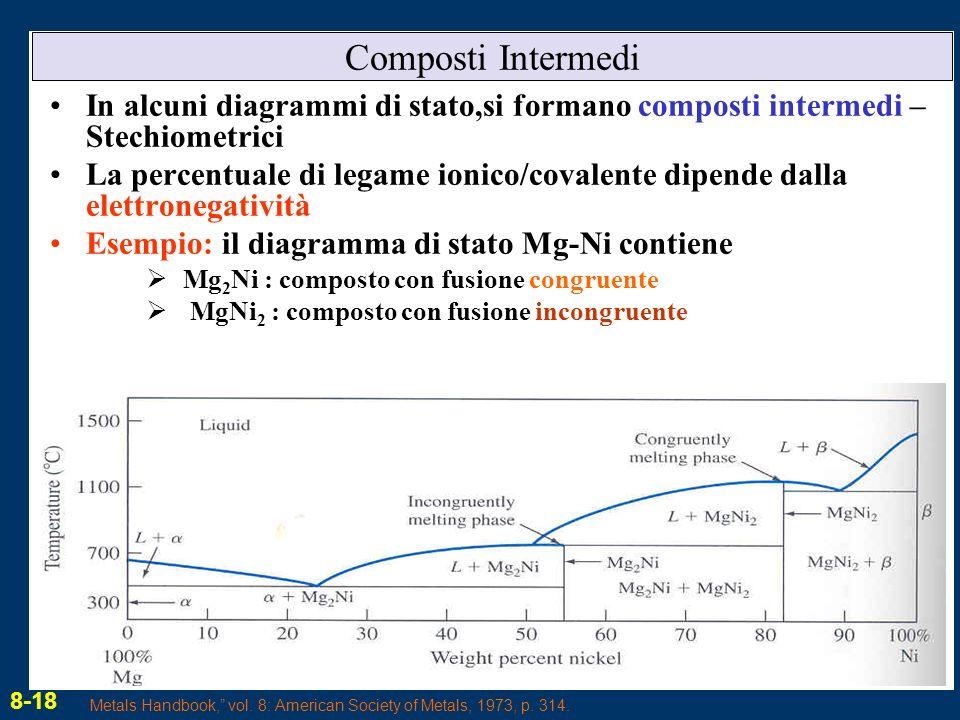 Composti Intermedi In alcuni diagrammi di stato,si formano composti intermedi – Stechiometrici.