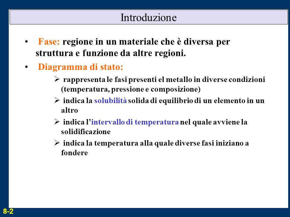 Introduzione Fase: regione in un materiale che è diversa per struttura e funzione da altre regioni.