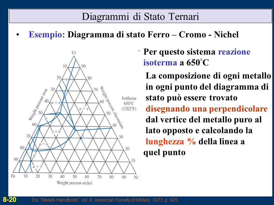 Diagrammi di Stato Ternari