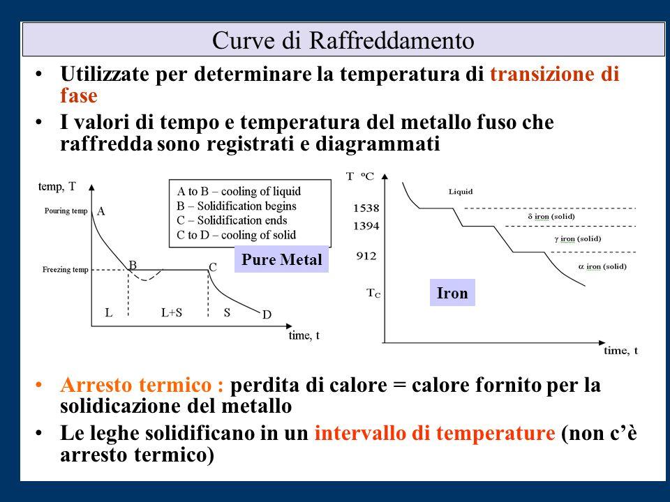 Curve di Raffreddamento