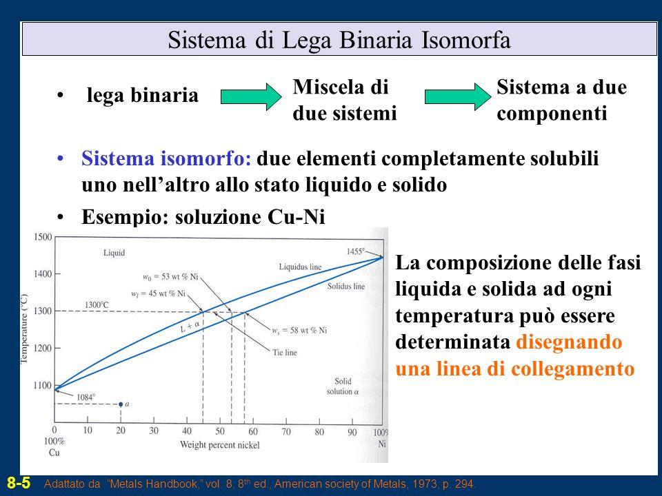 Sistema di Lega Binaria Isomorfa
