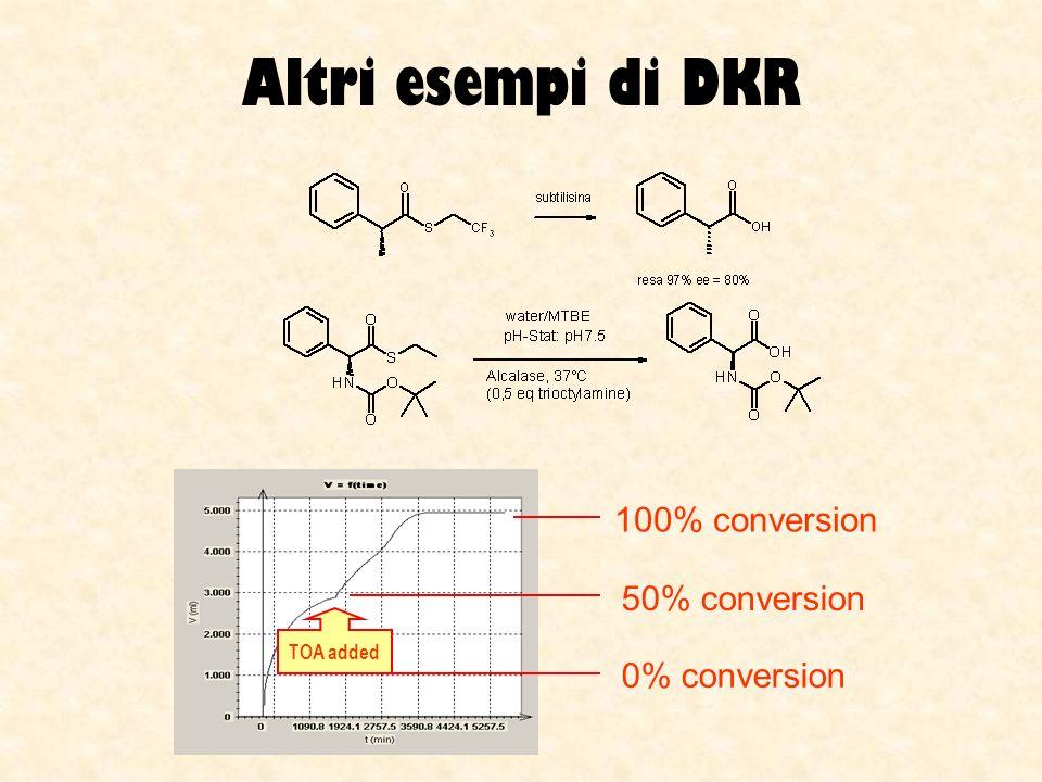 Altri esempi di DKR 100% conversion 50% conversion 0% conversion