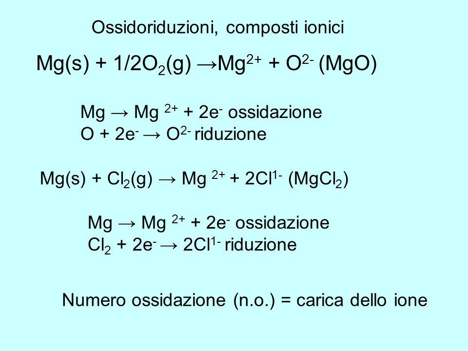 Mg(s) + 1/2O2(g) →Mg2+ + O2- (MgO)