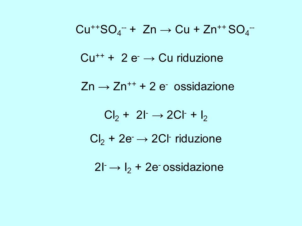 Cu++SO4-- + Zn → Cu + Zn++ SO4--