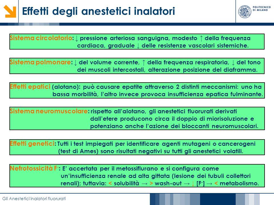 Effetti degli anestetici inalatori