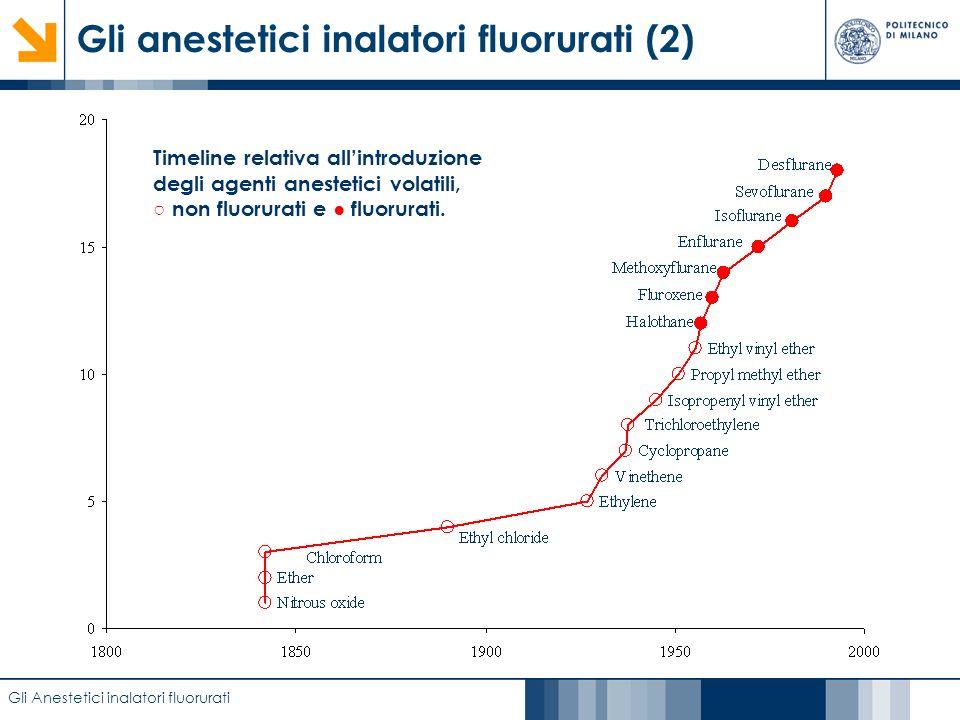 Gli anestetici inalatori fluorurati (2)