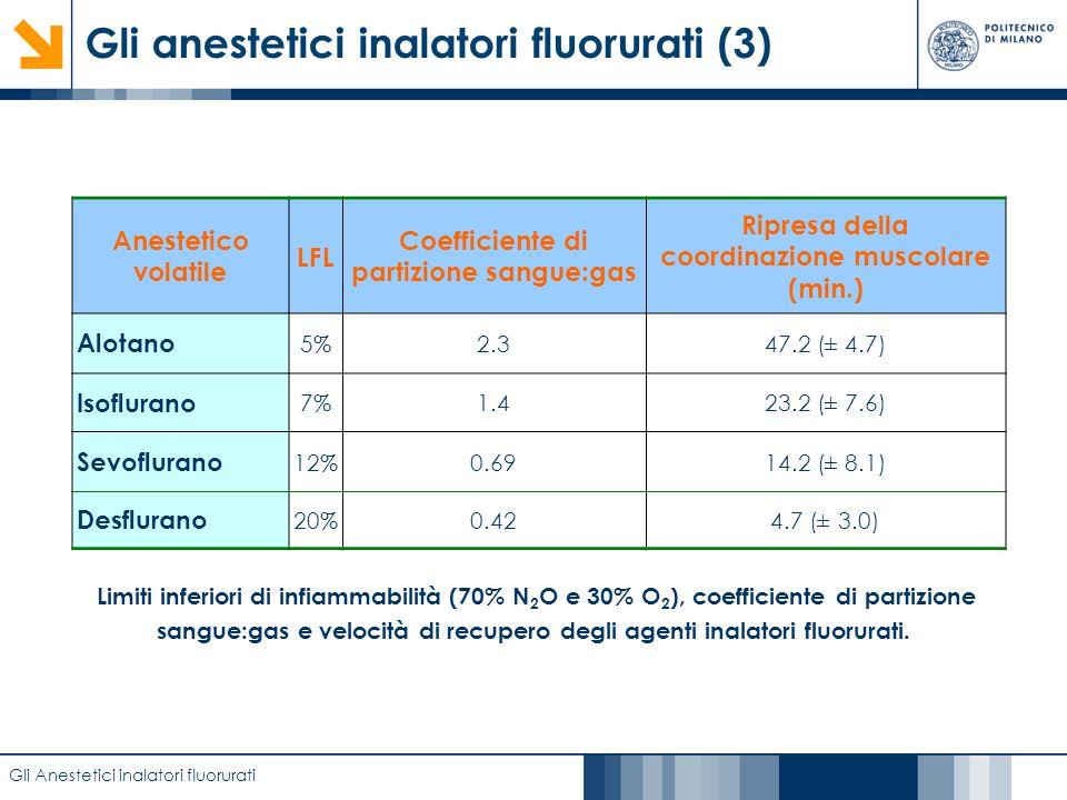 Gli anestetici inalatori fluorurati (3)