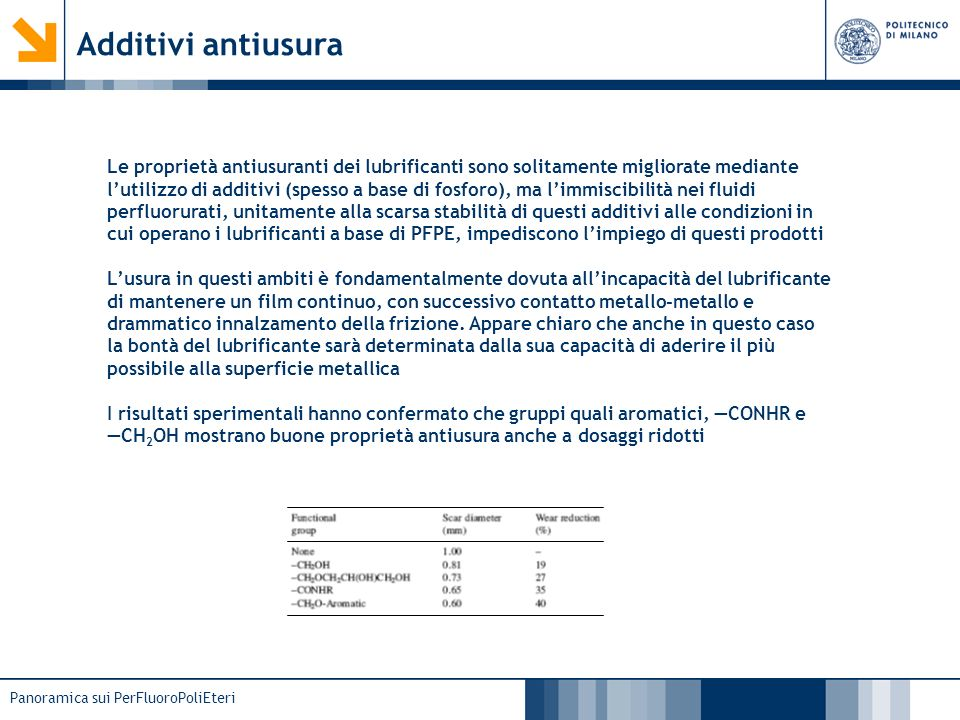Additivi antiusura