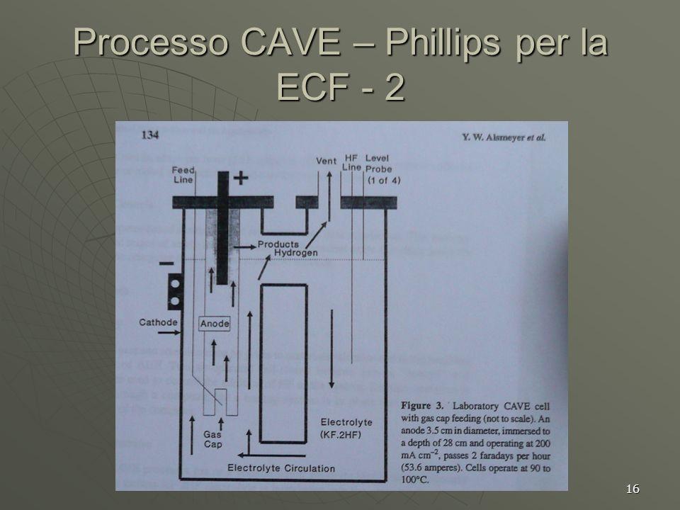 Processo CAVE – Phillips per la ECF - 2