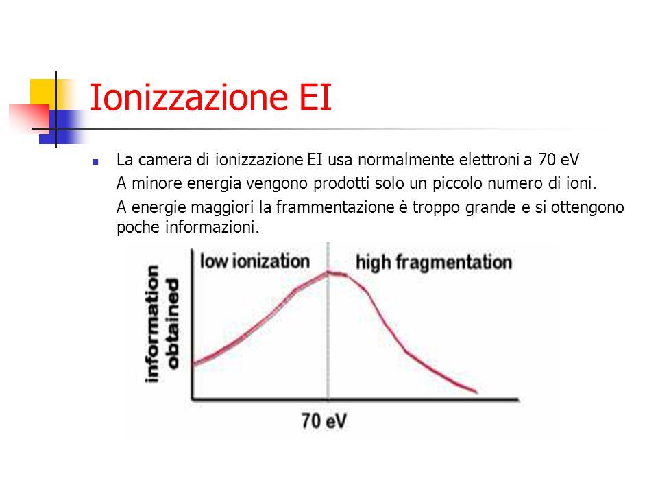 Ionizzazione EI La camera di ionizzazione EI usa normalmente elettroni a 70 eV. A minore energia vengono prodotti solo un piccolo numero di ioni.