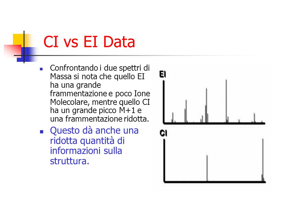 CI vs EI Data
