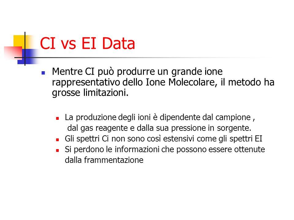 CI vs EI Data Mentre CI può produrre un grande ione rappresentativo dello Ione Molecolare, il metodo ha grosse limitazioni.