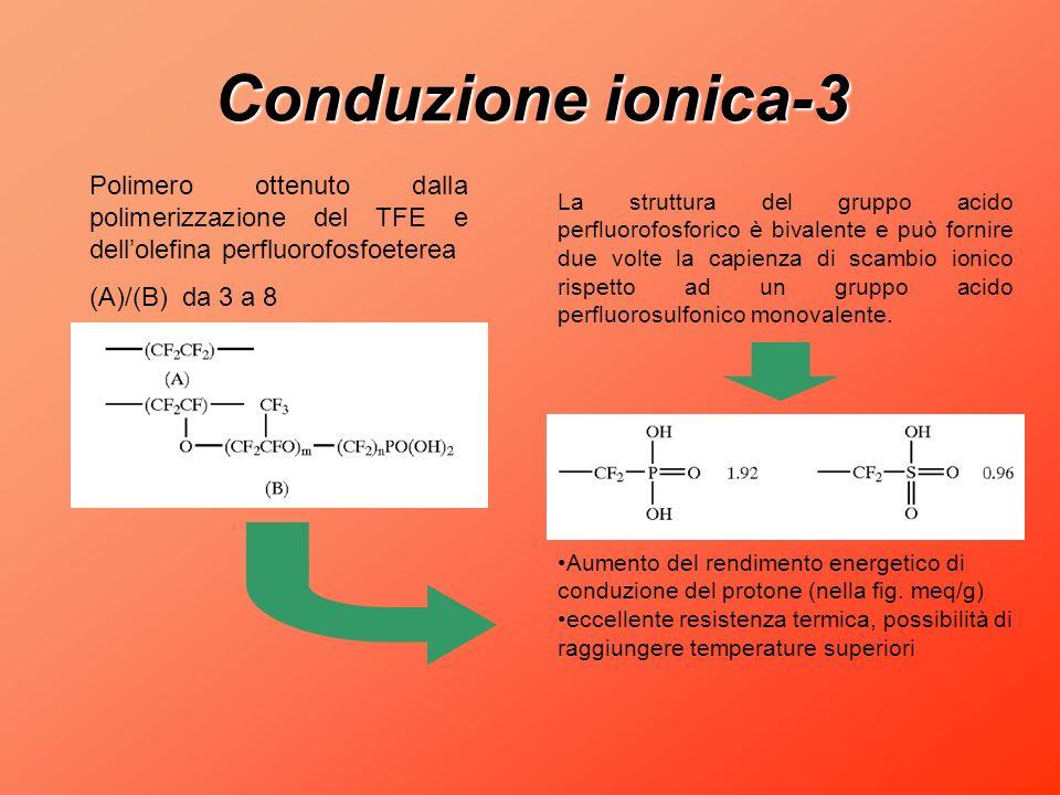 Conduzione ionica-3 Polimero ottenuto dalla polimerizzazione del TFE e dell'olefina perfluorofosfoeterea.