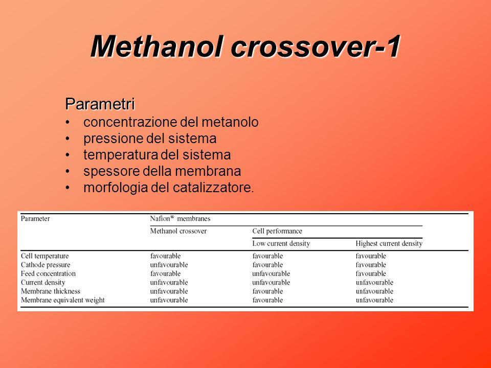 Methanol crossover-1 Parametri concentrazione del metanolo