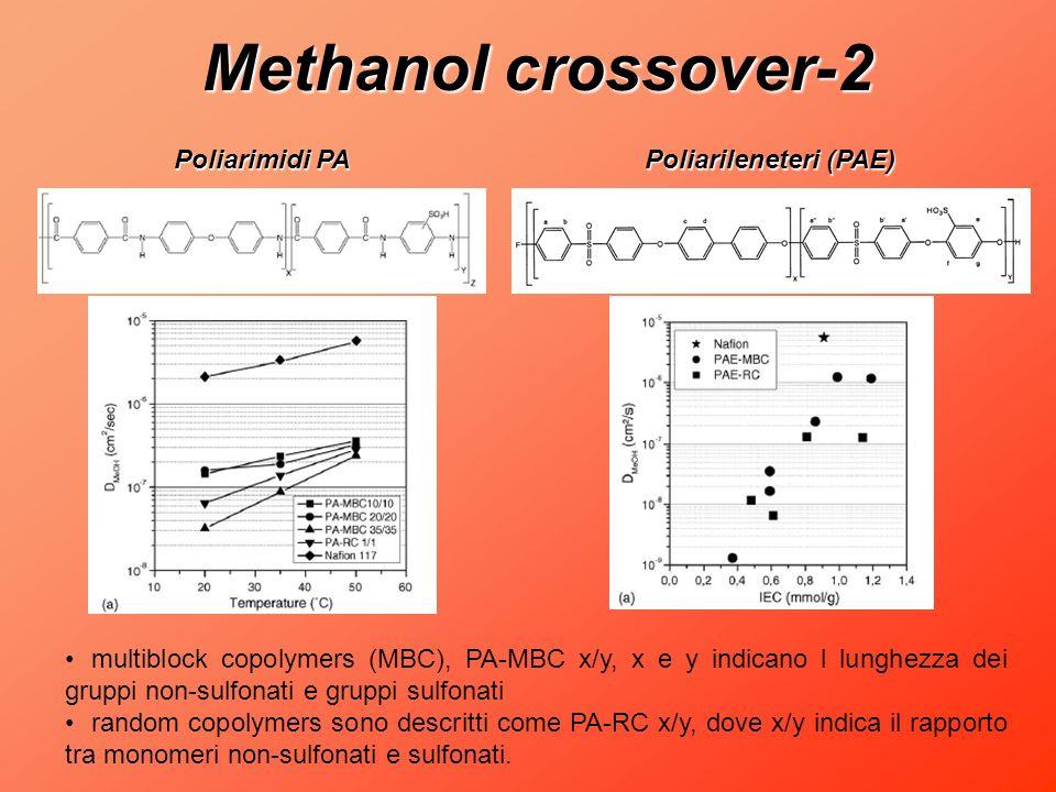 Methanol crossover-2 Poliarimidi PA Poliarileneteri (PAE)