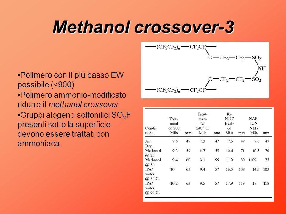Methanol crossover-3 Polimero con il più basso EW possibile (<900)