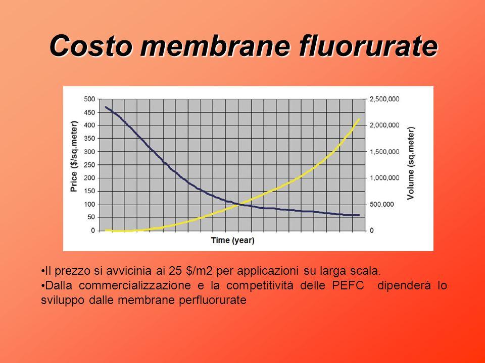 Costo membrane fluorurate