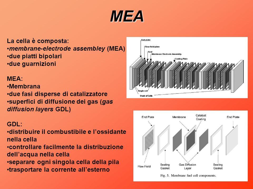 MEA La cella è composta: membrane-electrode assembley (MEA)