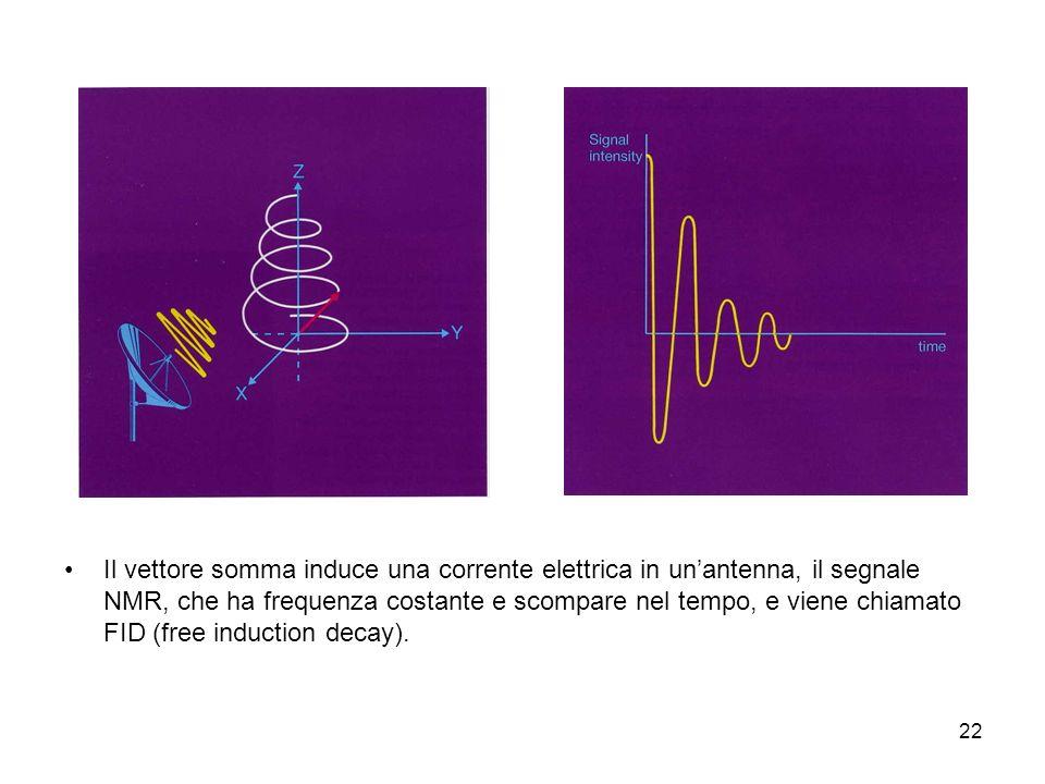 Il vettore somma induce una corrente elettrica in un'antenna, il segnale NMR, che ha frequenza costante e scompare nel tempo, e viene chiamato FID (free induction decay).