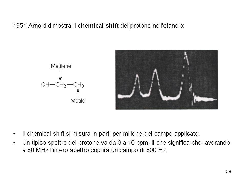 1951 Arnold dimostra il chemical shift del protone nell'etanolo:
