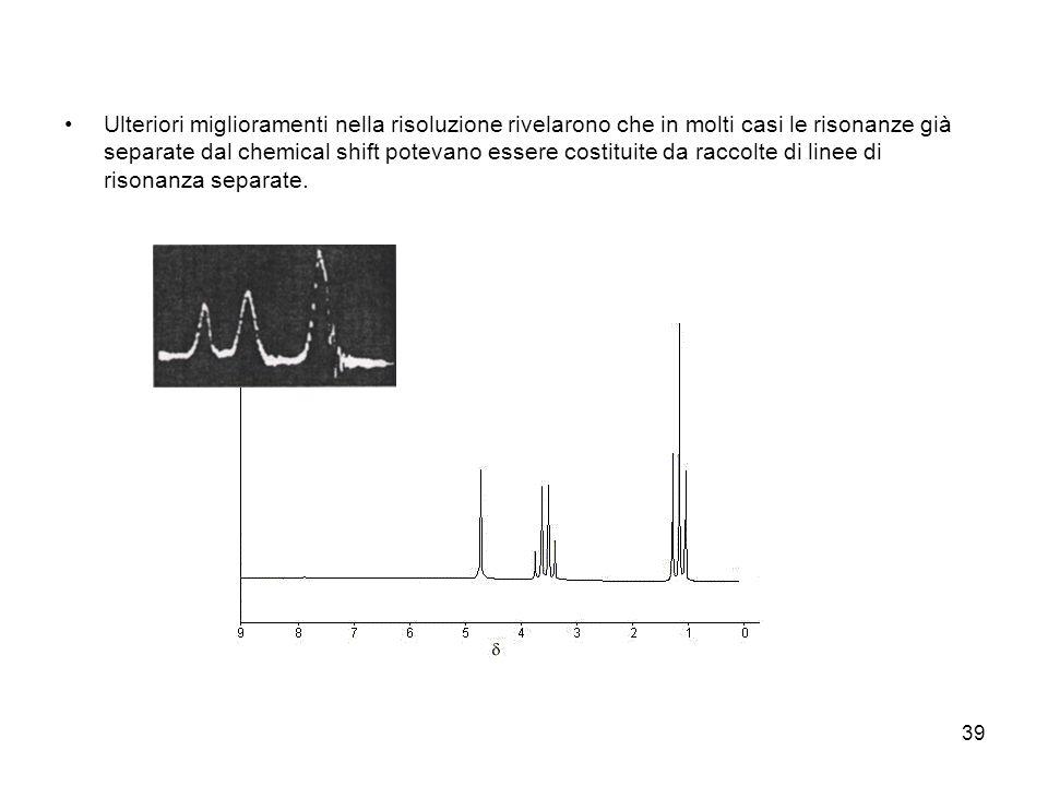 Ulteriori miglioramenti nella risoluzione rivelarono che in molti casi le risonanze già separate dal chemical shift potevano essere costituite da raccolte di linee di risonanza separate.