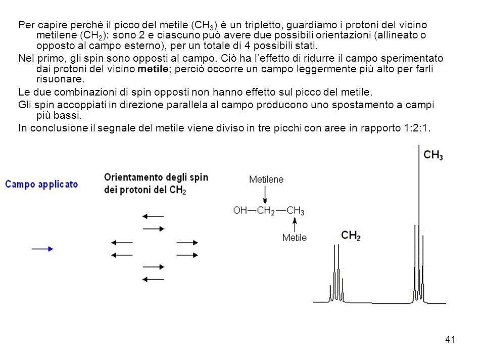Per capire perchè il picco del metile (CH3) è un tripletto, guardiamo i protoni del vicino metilene (CH2): sono 2 e ciascuno può avere due possibili orientazioni (allineato o opposto al campo esterno), per un totale di 4 possibili stati.