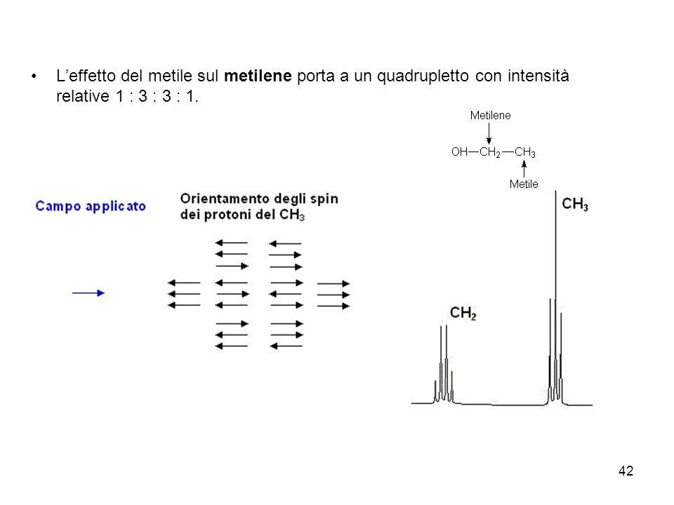 L'effetto del metile sul metilene porta a un quadrupletto con intensità relative 1 : 3 : 3 : 1.