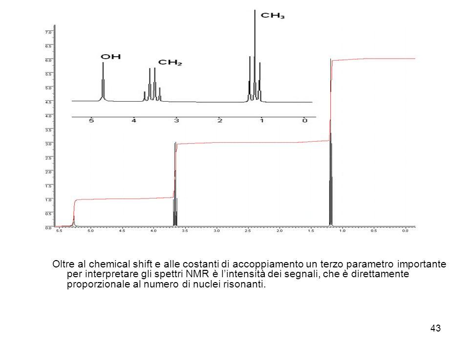 Oltre al chemical shift e alle costanti di accoppiamento un terzo parametro importante per interpretare gli spettri NMR è l'intensità dei segnali, che è direttamente proporzionale al numero di nuclei risonanti.