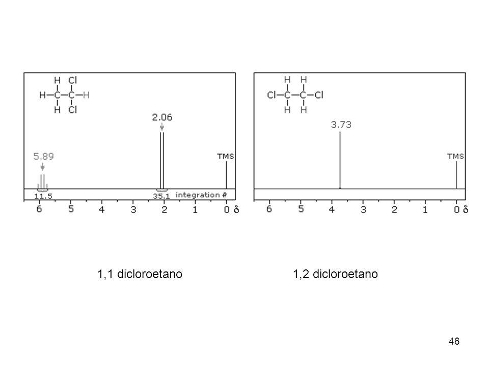 1,1 dicloroetano 1,2 dicloroetano