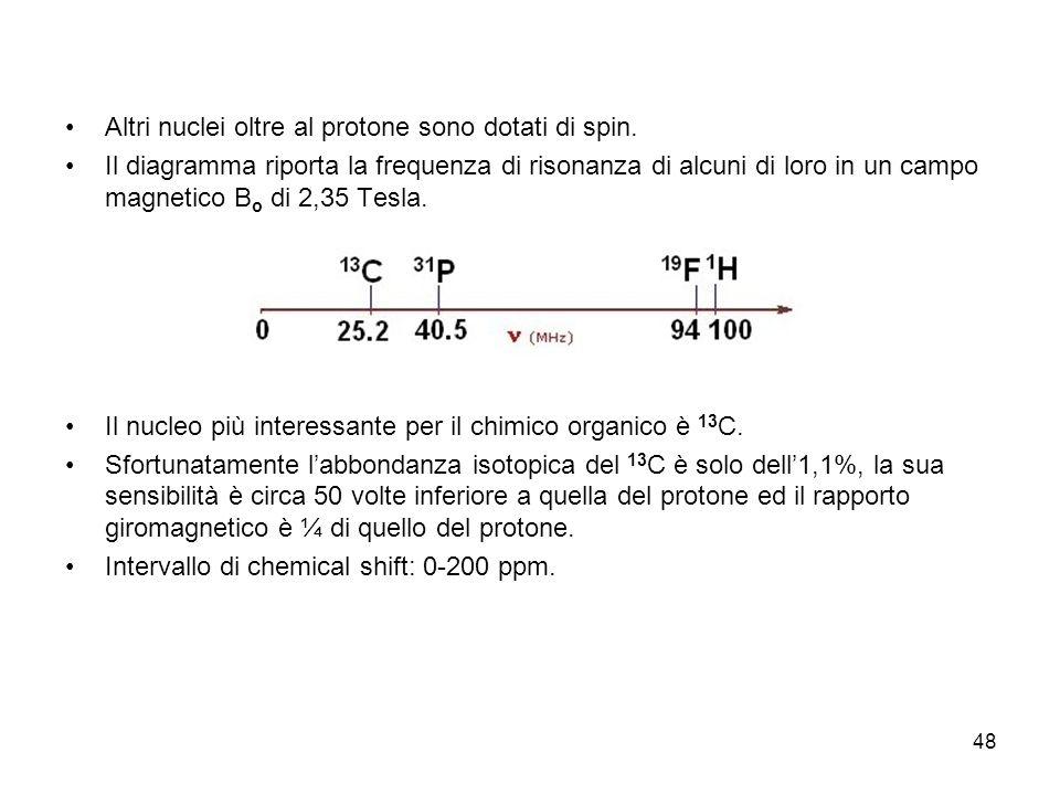 Altri nuclei oltre al protone sono dotati di spin.