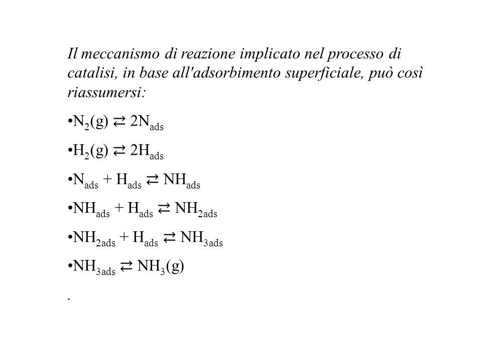 Il meccanismo di reazione implicato nel processo di catalisi, in base all adsorbimento superficiale, può così riassumersi: