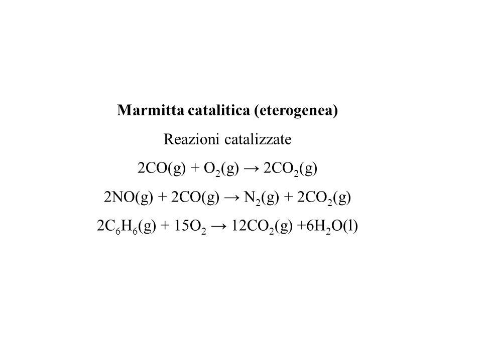 Marmitta catalitica (eterogenea) Reazioni catalizzate