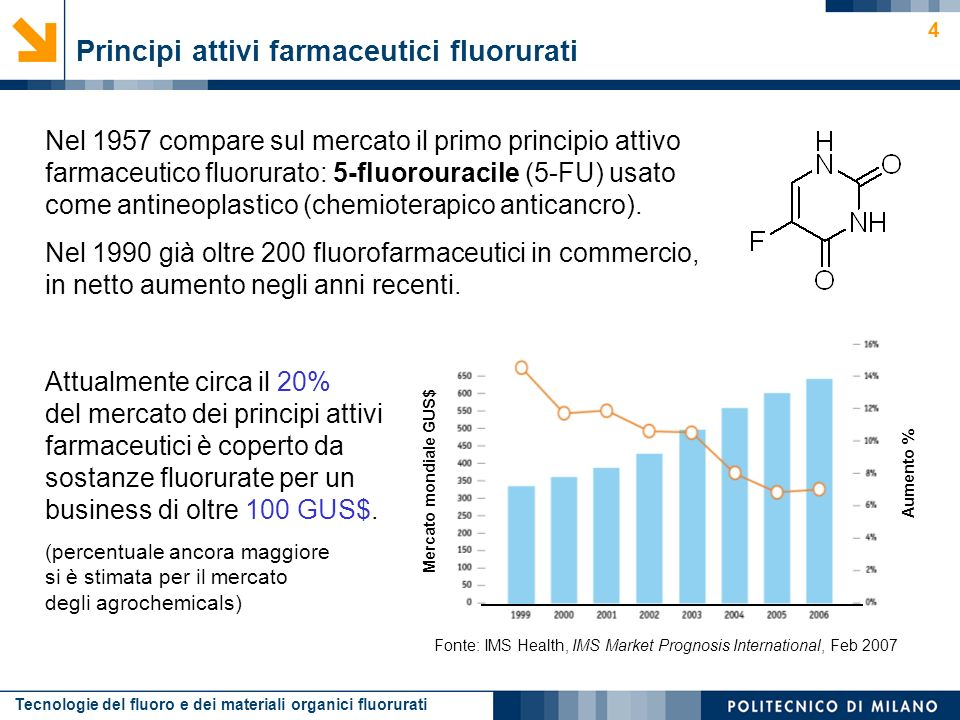 Principi attivi farmaceutici fluorurati