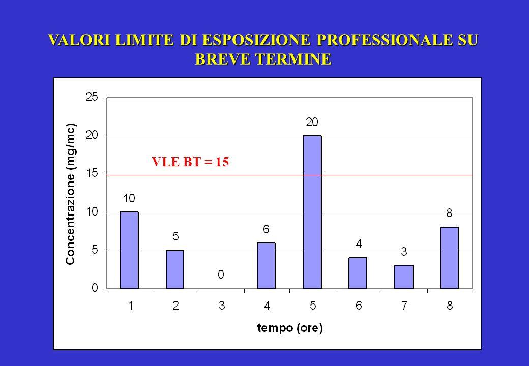 VALORI LIMITE DI ESPOSIZIONE PROFESSIONALE SU BREVE TERMINE